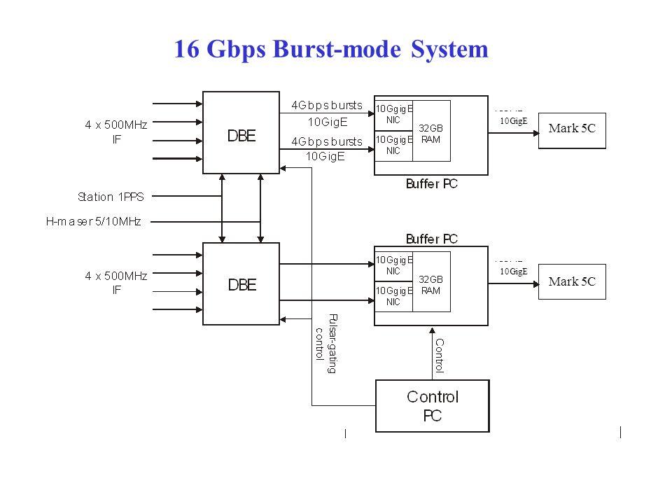 16 Gbps Burst-mode System Mark 5C 10GigE