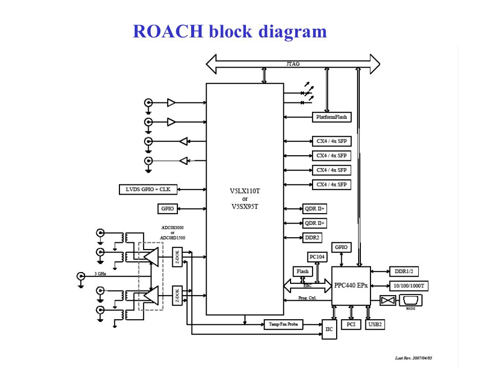 ROACH block diagram