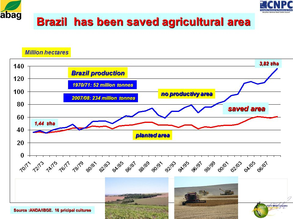 Million hectares 2007/08: 234 million tonnes 1970/71: 52 million tonnes Brazil production 1,44 t/ha 3,82 t/ha 3,82 t/ha saved area saved area Source :ANDA/IBGE.