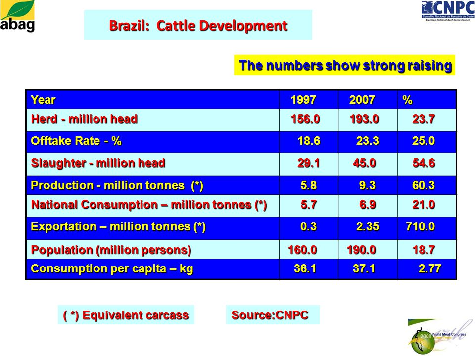 Brazil: Cattle Development Year 1997 1997 2007 2007% Herd - million head 156.0 156.0 193.0 193.0 23.7 23.7 Offtake Rate - % 18.6 18.6 23.3 23.3 25.0 25.0 Slaughter - million head 29.1 29.1 45.0 45.0 54.6 54.6 Production - million tonnes (*) 5.8 5.8 9.3 9.3 60.3 60.3 National Consumption – million tonnes (*) 5.7 5.7 6.9 6.9 21.0 21.0 Exportation – million tonnes (*) 0.3 0.3 2.35 2.35 710.0 710.0 Population (million persons) 160.0 160.0 190.0 190.0 18.7 18.7 Consumption per capita – kg 36.1 36.1 37.1 37.1 2.77 2.77 ( *) Equivalent carcass Source:CNPC The numbers show strong raising