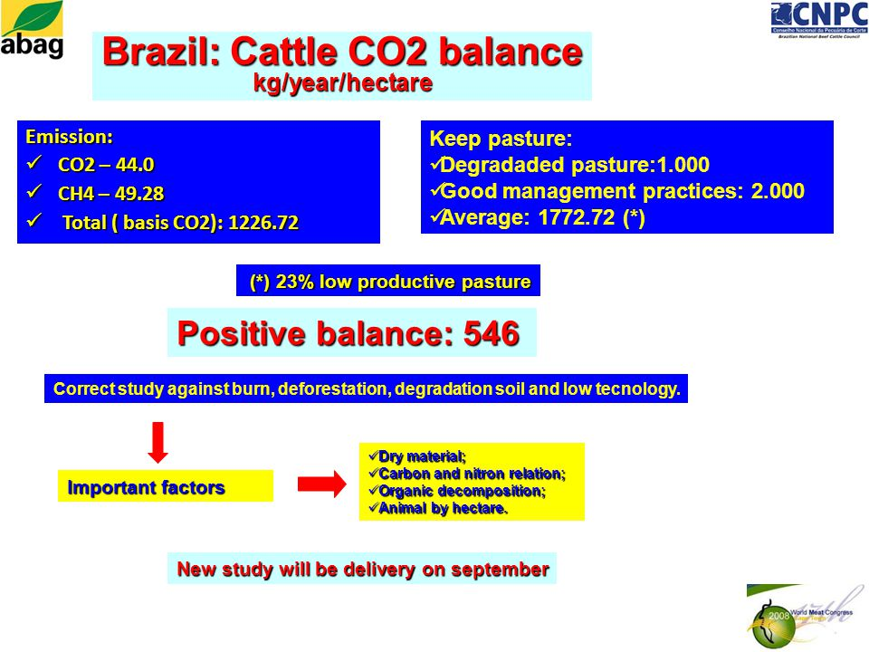 Emission: CO2 – 44.0 CO2 – 44.0 CH4 – 49.28 CH4 – 49.28 Total ( basis CO2): 1226.72 Total ( basis CO2): 1226.72 Important factors Brazil: Cattle CO2 balance kg/year/hectare Keep pasture: Degradaded pasture:1.000 Good management practices: 2.000 Average: 1772.72 (*) Positive balance: 546 (*) 23% low productive pasture (*) 23% low productive pasture Dry material; Dry material; Carbon and nitron relation; Carbon and nitron relation; Organic decomposition; Organic decomposition; Animal by hectare.