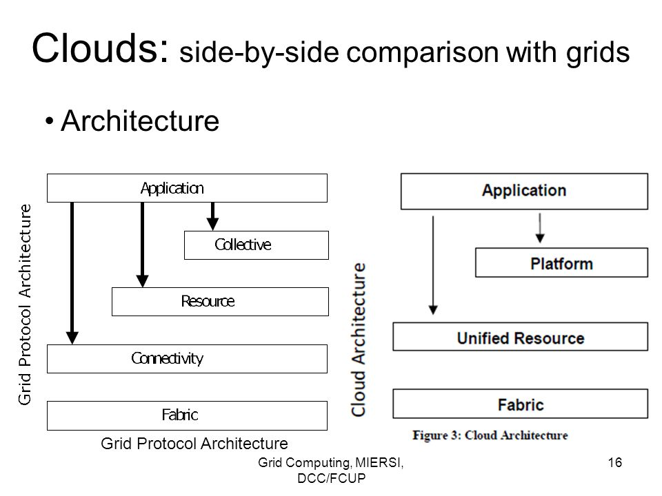 Grid Computing, MIERSI, DCC/FCUP 16 Clouds: side-by-side comparison with grids Architecture Grid Protocol Architecture