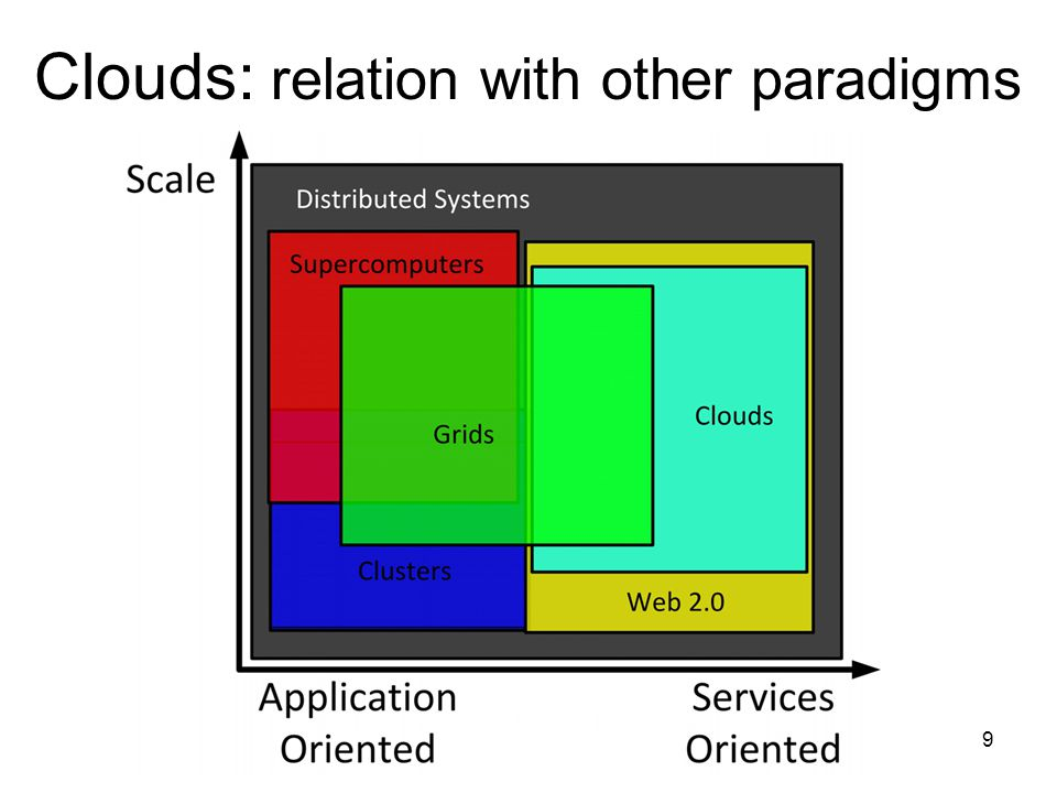 Grid Computing, MIERSI, DCC/FCUP 30 Clouds: side-by-side comparison with grids Resource management Provenance: –Grids: built into a workflow system to support discovery and reproducibility of scientific results (Chimera, Swift, Kepler, VIEW etc) –Clouds: still unexplored –Scalable provenance querying and secure access to provenance info are still open problems for both grids and clouds