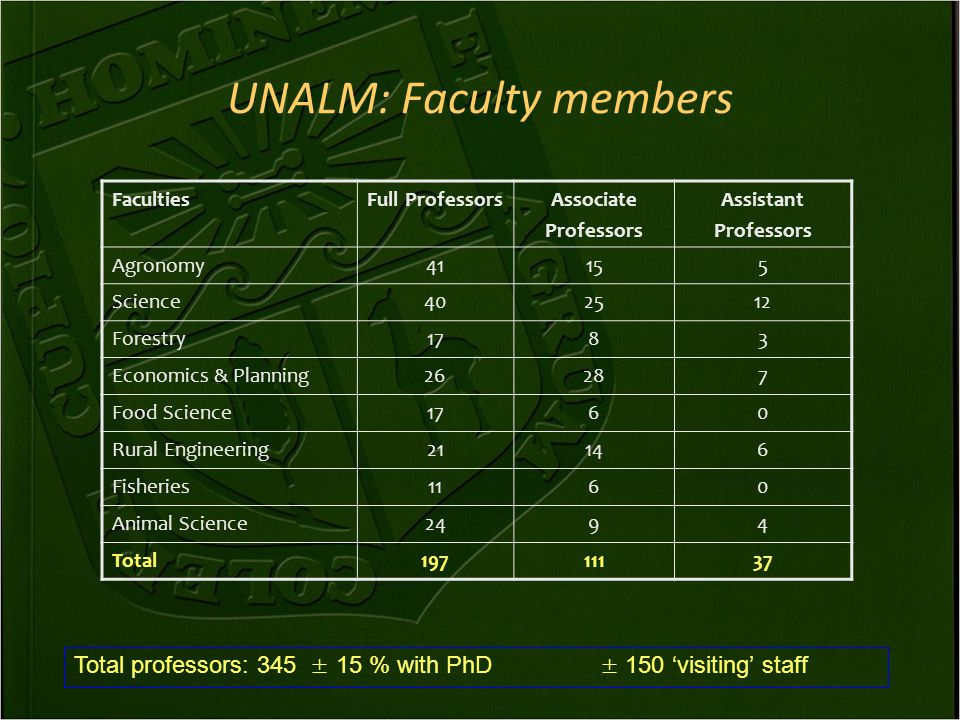 UNALM: Faculty members FacultiesFull ProfessorsAssociate Professors Assistant Professors Agronomy41155 Science402512 Forestry1783 Economics & Planning26287 Food Science1760 Rural Engineering21146 Fisheries1160 Animal Science2494 Total19711137 Total professors: 345 ± 15 % with PhD ± 150 'visiting' staff