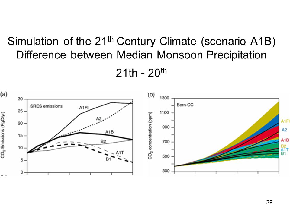 28 Simulation of the 21 th Century Climate (scenario A1B) Difference between Median Monsoon Precipitation 21th - 20 th