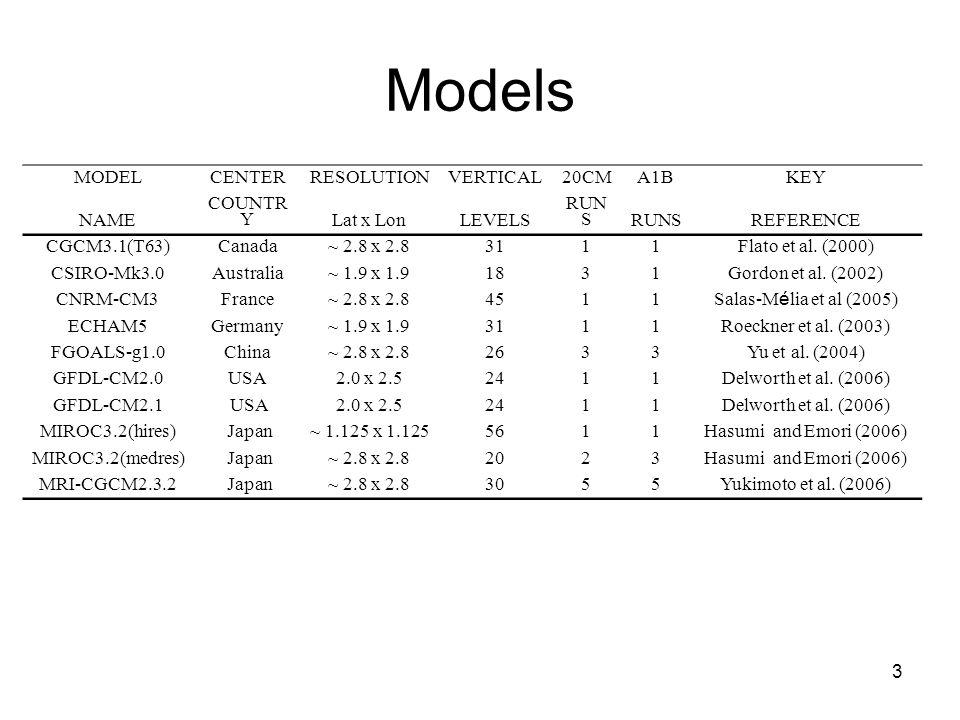 Models 3 MODELCENTERRESOLUTIONVERTICAL20CMA1BKEY NAME COUNTR YLat x LonLEVELS RUN S REFERENCE CGCM3.1(T63)Canada~ 2.8 x 2.83111Flato et al.