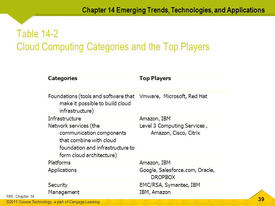 39 MIS, Chapter 14 ©2011 Course Technology, a part of Cengage Learning Chapter 14 Emerging Trends, Technologies, and Applications Table 14-2 Cloud Computing Categories and the Top Players Categories Top Players Foundations (tools and software that make it possible to build cloud infrastructure) Vmware, Microsoft, Red Hat InfrastructureAmazon, IBM Network services (the communication components that combine with cloud foundation and infrastructure to form cloud architecture) Level 3 Computing Services, Amazon, Cisco, Citrix PlatformsAmazon, IBM ApplicationsGoogle, Salesforce.com, Oracle, DROPBOX SecurityEMC/RSA, Symantec, IBM ManagementIBM, Amazon