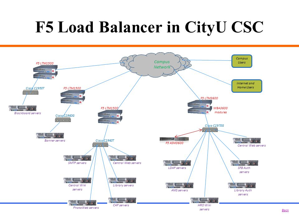 F5 Load Balancer in CityU CSC F5 LTM1500 Cisco C2960G Campus Network Central Web serversSMTP servers Internet and Home Users Campus Users CAP servers