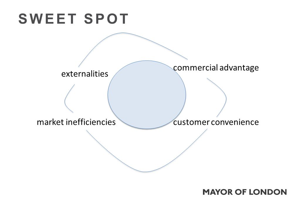SWEET SPOT commercial advantage customer convenience externalities market inefficiencies