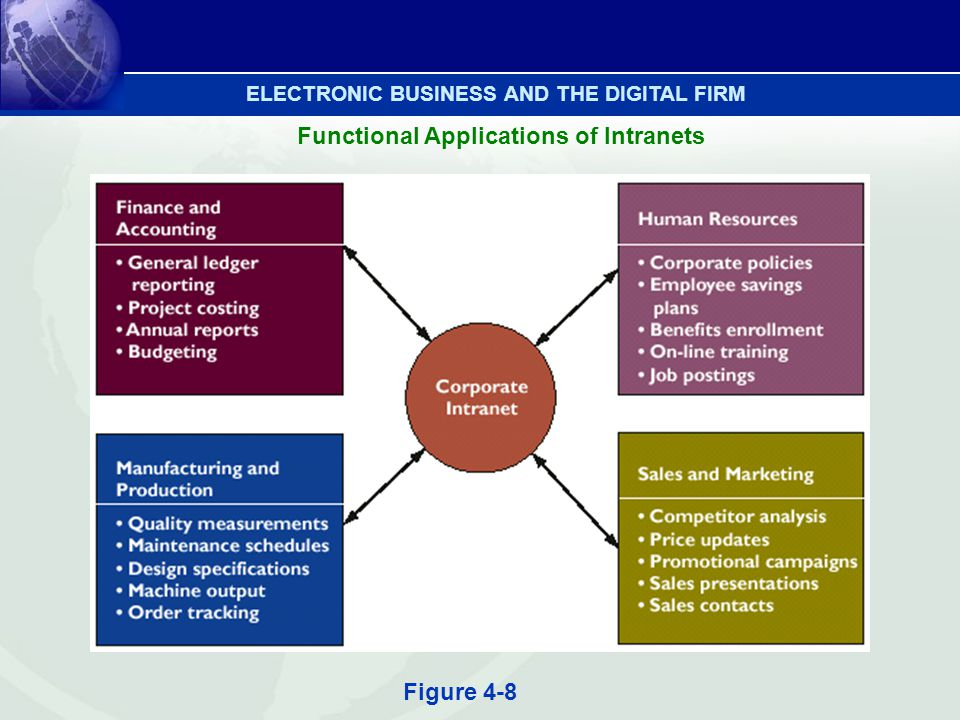 Figure 4-8 Functional Applications of Intranets ELECTRONIC BUSINESS AND THE DIGITAL FIRM