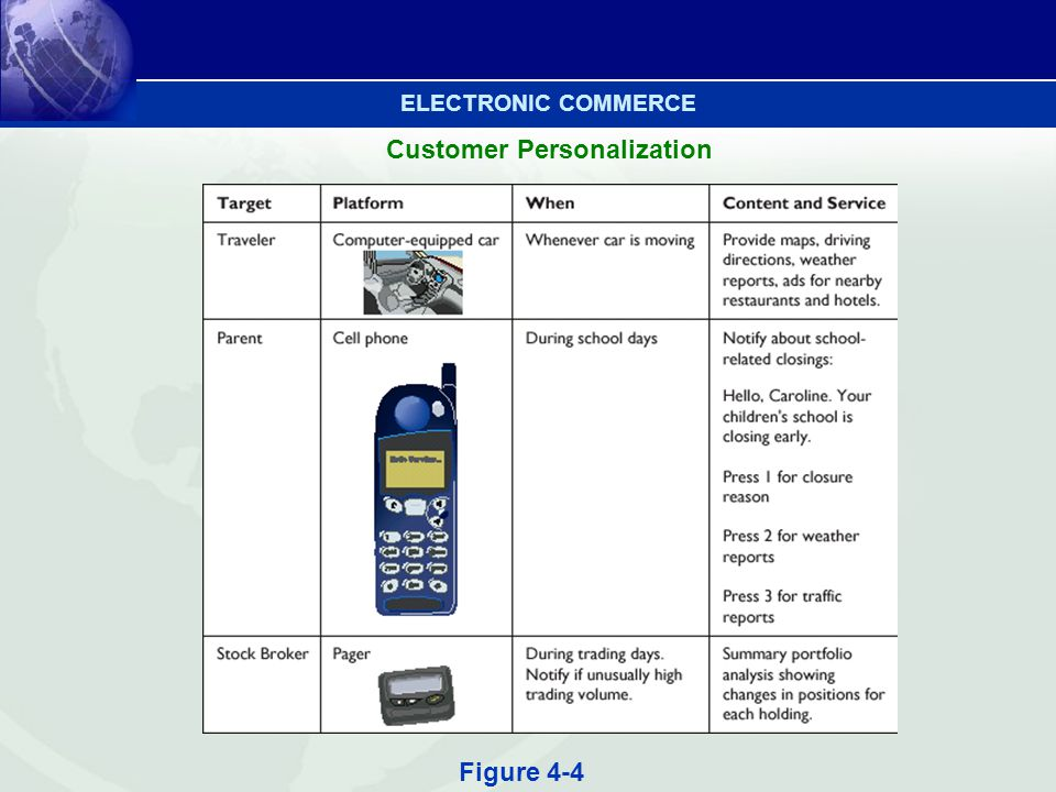 Customer Personalization Figure 4-4 ELECTRONIC COMMERCE