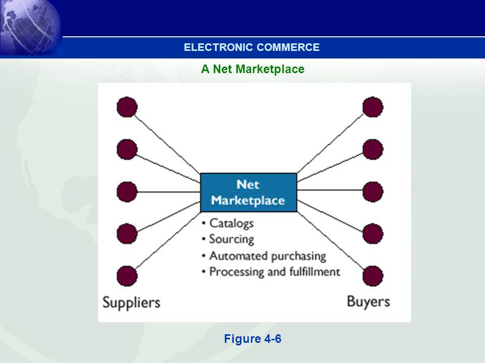 A Net Marketplace Figure 4-6 ELECTRONIC COMMERCE