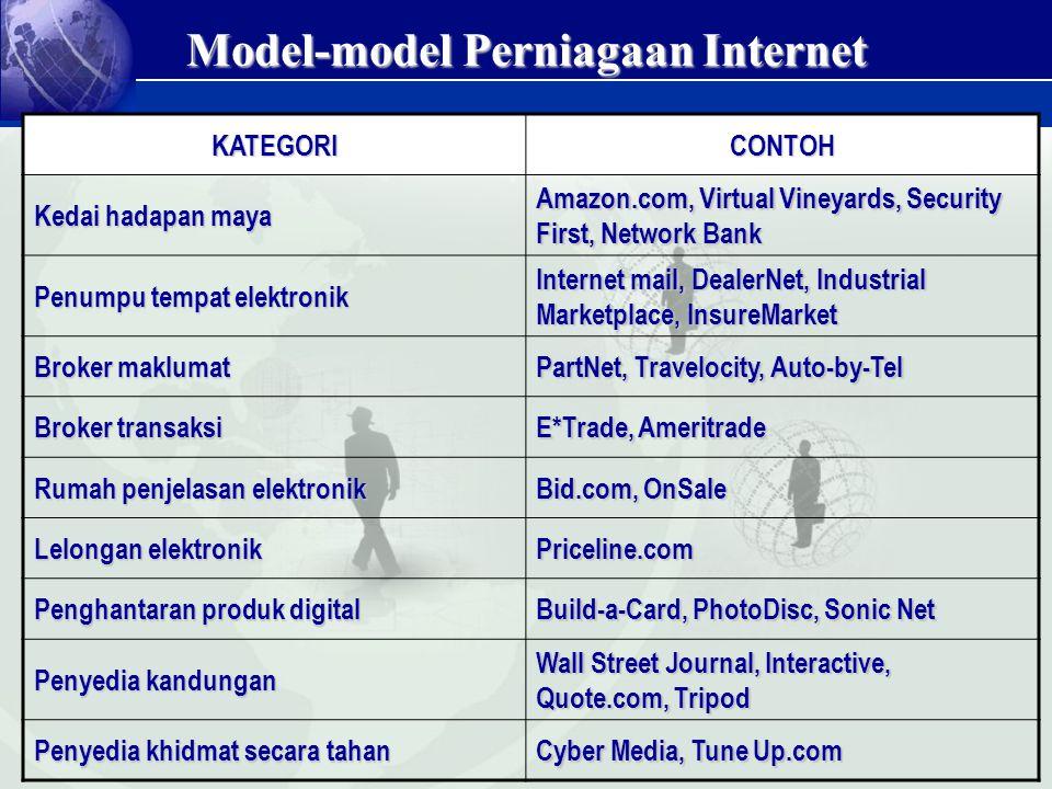 Model-model Perniagaan Internet KATEGORICONTOH Kedai hadapan maya Amazon.com, Virtual Vineyards, Security First, Network Bank Penumpu tempat elektroni