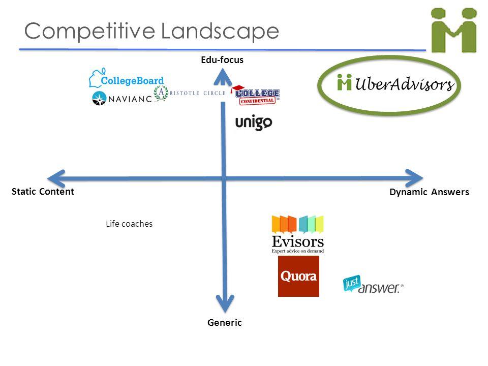 Competitive Landscape Static Content Dynamic Answers Edu-focus Generic Life coaches