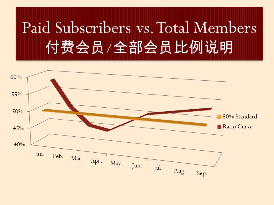 Paid Subscribers vs. Total Members 付费会员 / 全部会员比例说明