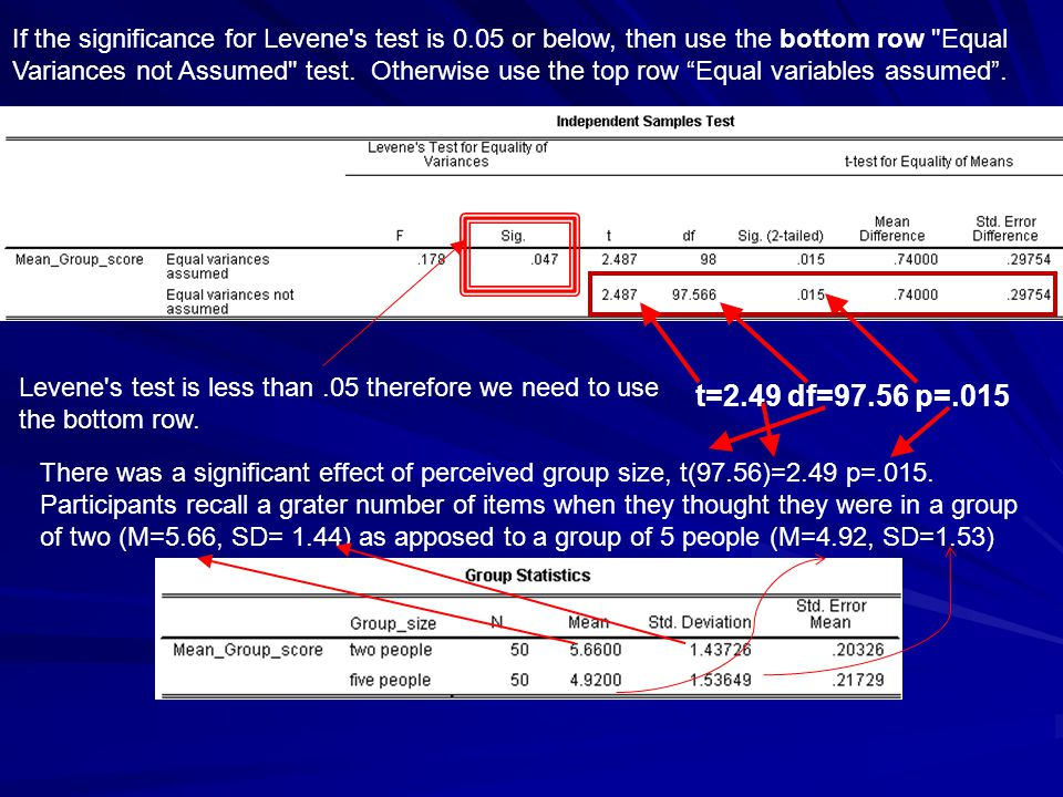 If the significance for Levene s test is 0.05 or below, then use the bottom row Equal Variances not Assumed test.