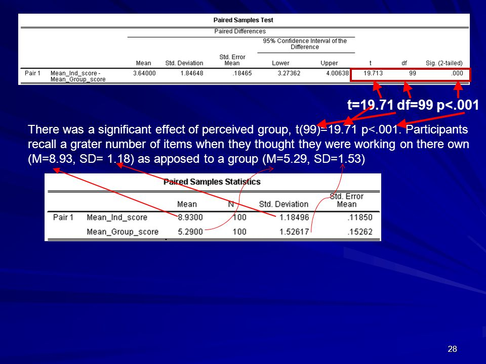 28 There was a significant effect of perceived group, t(99)=19.71 p<.001.