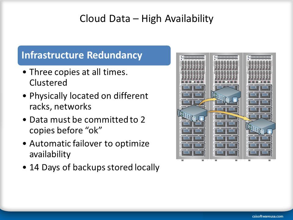 Cloud Data – High Availability Infrastructure Redundancy Three copies at all times. Clustered Physically located on different racks, networks Data mus