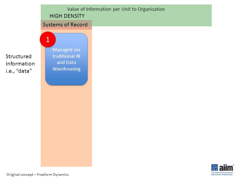 "Structured Information i.e., ""data"" HIGH DENSITY Managed via traditional BI and Data Warehousing Value of Information per Unit to Organization Origina"