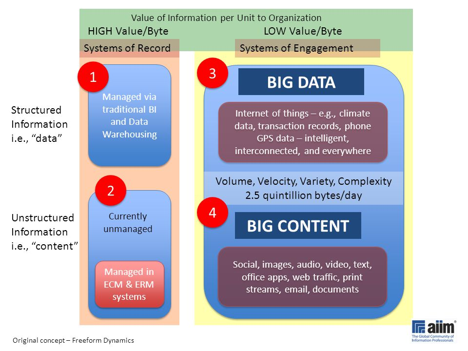 """Structured Information i.e., """"data"""" Unstructured Information i.e., """"content"""" Managed in ECM & ERM systems Managed via traditional BI and Data Warehous"""
