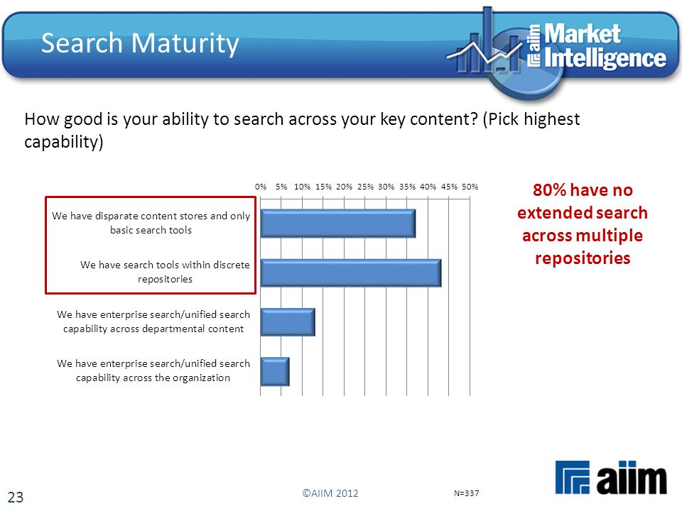 23 Search Maturity How good is your ability to search across your key content? (Pick highest capability) N=337 ©AIIM 2012 80% have no extended search