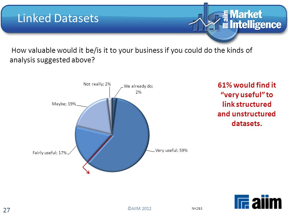 27 Linked Datasets How valuable would it be/is it to your business if you could do the kinds of analysis suggested above? N=283 ©AIIM 2012 61% would f