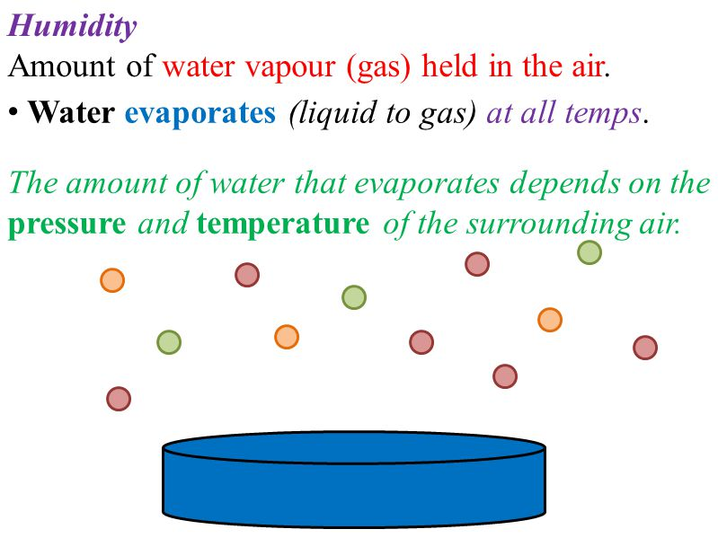 Humidity Amount of water vapour (gas) held in the air.