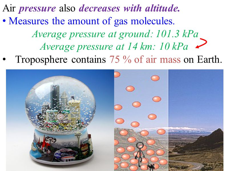 Air pressure also decreases with altitude. Measures the amount of gas molecules.