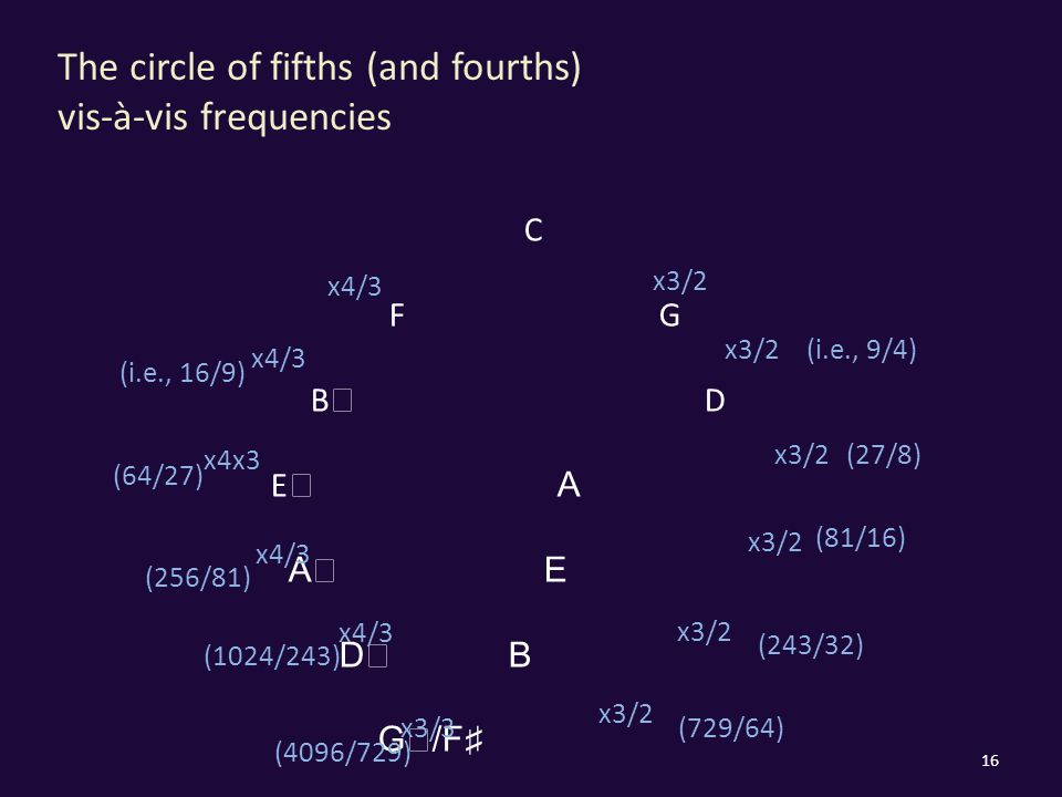 The circle of fifths (and fourths) vis-à-vis frequencies 16 C F G B ♭ D E ♭ A A ♭ E D ♭ B G ♭ /F ♯ x3/2 x4/3 x3/2 x4/3 x4x3 x4/3 x3/3 x4/3 (i.e., 9/4) (27/8) (243/32) (729/64) (81/16) (i.e., 16/9) (64/27) (256/81) (1024/243) (4096/729)