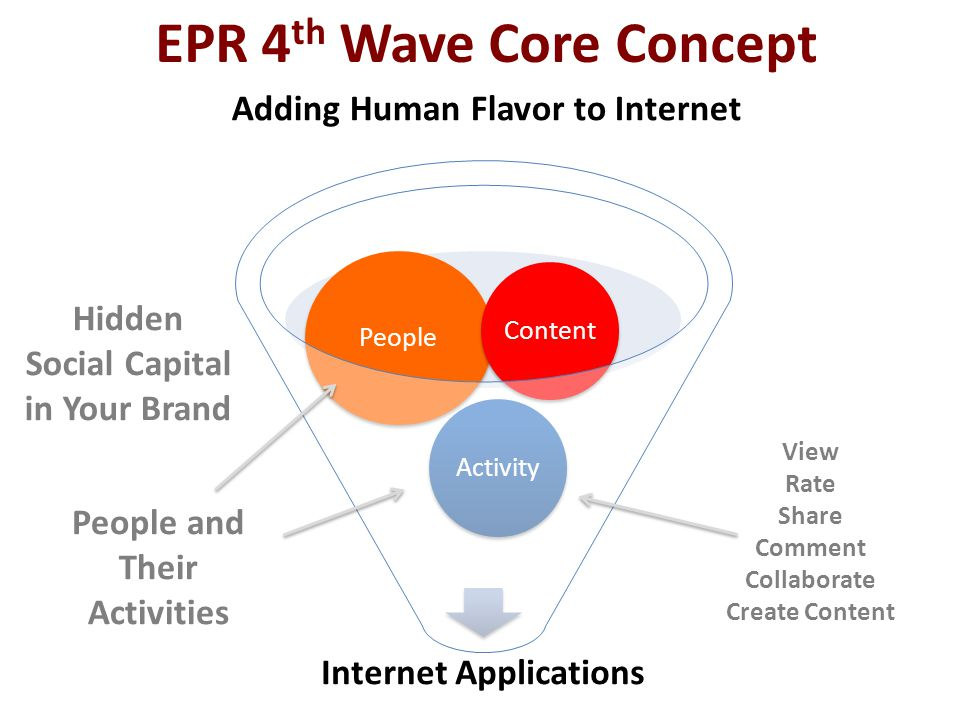 EPR 4 th Wave Core Concept Adding Human Flavor to Internet Hidden Social Capital in Your Brand People and Their Activities View Rate Share Comment Collaborate Create Content