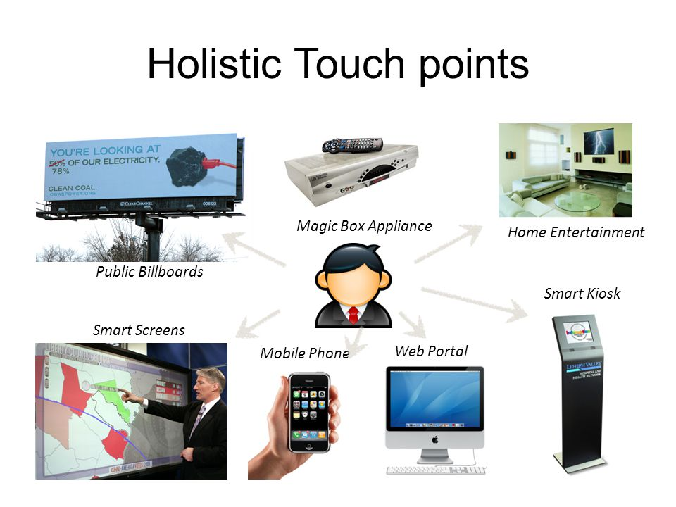Holistic Touch points Smart Kiosk Web Portal Mobile Phone Smart Screens Public Billboards Home Entertainment Magic Box Appliance