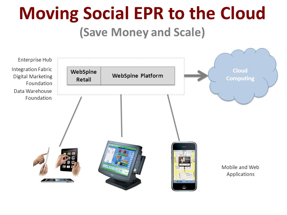 Moving Social EPR to the Cloud (Save Money and Scale) WebSpine Platform WebSpine Retail Data Warehouse Foundation Integration Fabric Mobile and Web Applications Enterprise Hub Cloud Computing Cloud Computing Digital Marketing Foundation