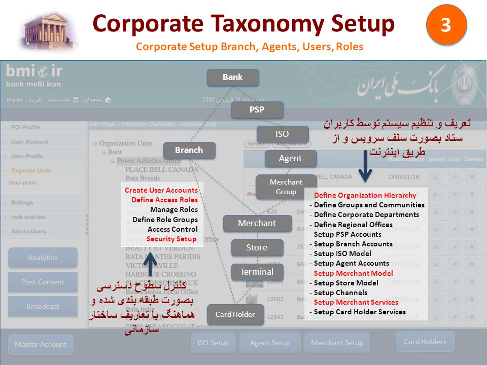 Corporate Taxonomy Setup Corporate Setup Branch, Agents, Users, Roles 3 3 Master Account ISO Setup Agent Setup Merchant Setup Analytics Card Holders Broadcast Post Content Bank PSP ISO Agent Branch Merchant Group Merchant Store Card Holder Terminal - Define Organization Hierarchy - Define Groups and Communities - Define Corporate Departments - Define Regional Offices - Setup PSP Accounts - Setup Branch Accounts - Setup ISO Model - Setup Agent Accounts - Setup Merchant Model - Setup Store Model - Setup Channels - Setup Merchant Services - Setup Card Holder Services Create User Accounts Define Access Roles Manage Roles Define Role Groups Access Control Security Setup تعریف و تنظیم سیستم توسط کاربران ستاد بصورت سلف سرویس و از طریق اینترنت کنترل سطوح دسترسی بصورت طبقه بندی شده و هماهنگ با تعاریف ساختار سازمانی