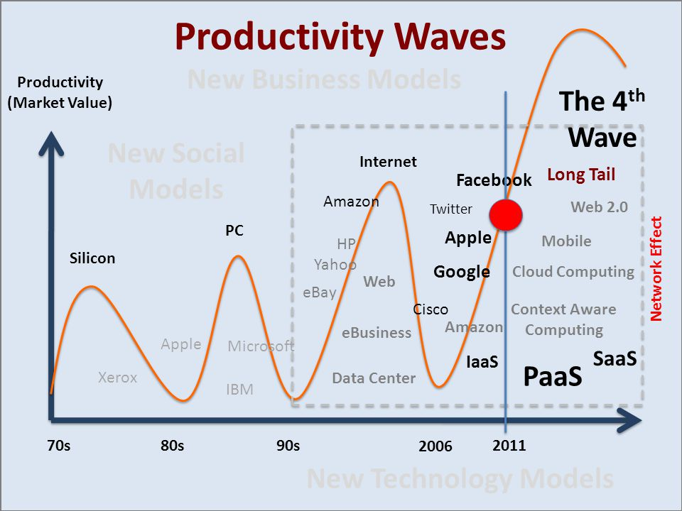 Productivity Waves Silicon PC Internet The 4 th Wave Web eBusiness Cloud Computing Mobile Context Aware Computing Web 2.0 2006 90s80s70s Network Effect Productivity (Market Value) Data Center IBM Microsoft HP Yahoo eBay Amazon Google Apple Facebook Apple Xerox Cisco IaaS PaaS SaaS 2011 Twitter Long Tail Amazon New Technology Models New Business Models New Social Models