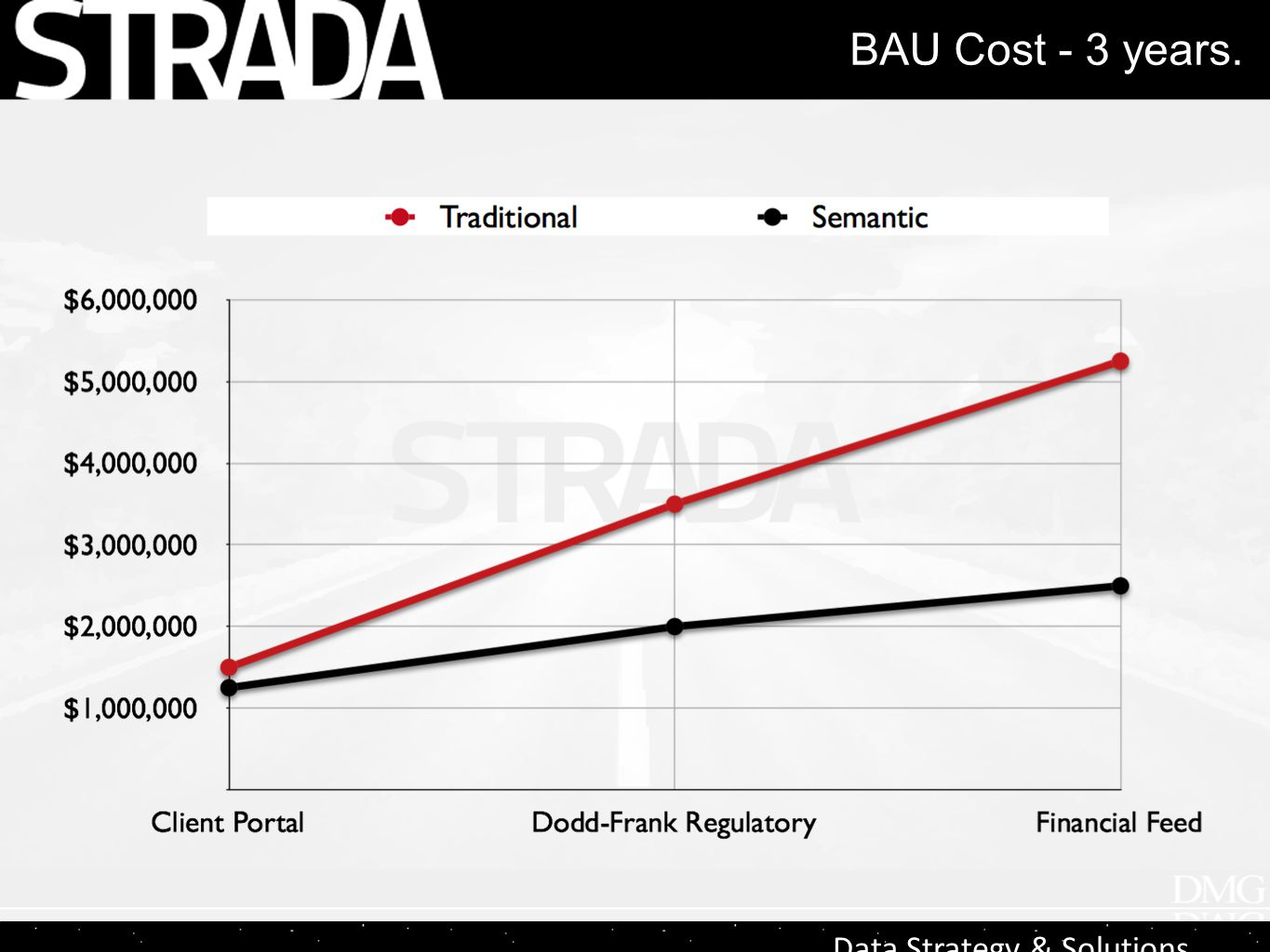 Data Strategy & Solutions BAU Cost - 3 years.