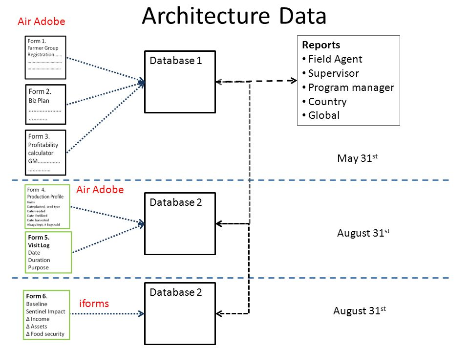 Architecture Data Database 1 Database 2 Reports Field Agent Supervisor Program manager Country Global May 31 st August 31 st Air Adobe iforms