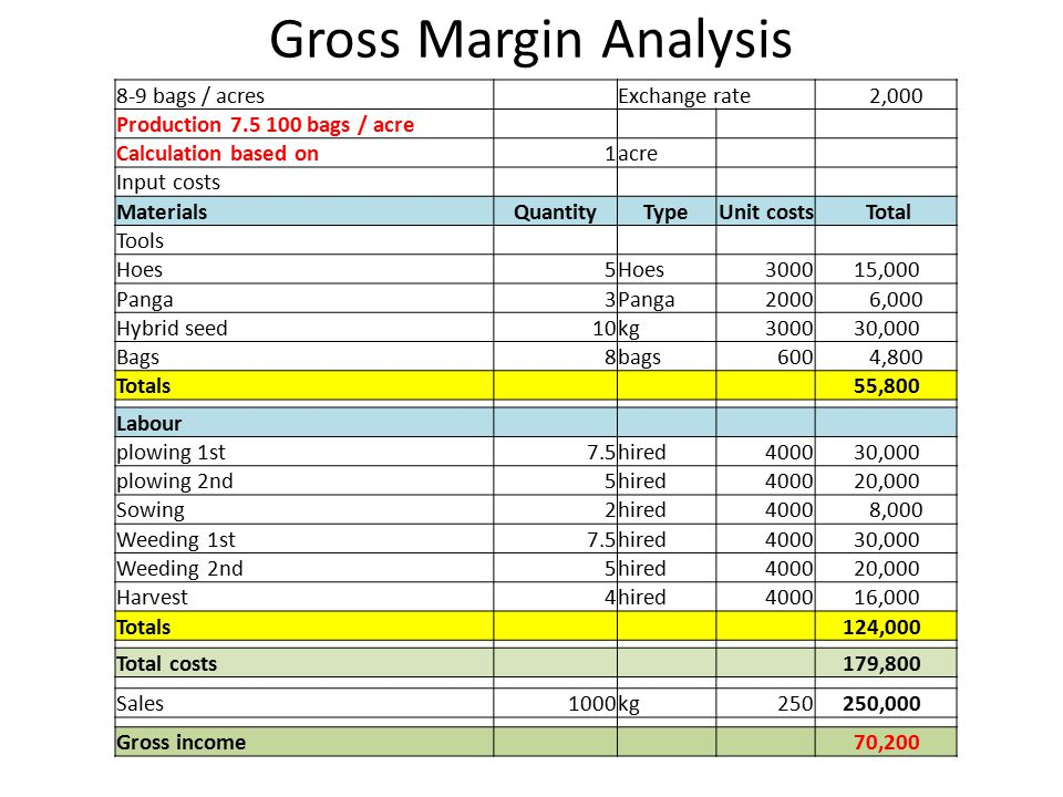 Gross Margin Analysis 8-9 bags / acresExchange rate 2,000 Production 7.5 100 bags / acre Calculation based on1acre Input costs MaterialsQuantityTypeUn