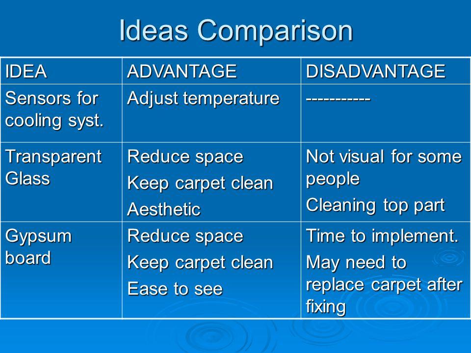 Ideas Comparison IDEAADVANTAGEDISADVANTAGE Sensors for cooling syst.