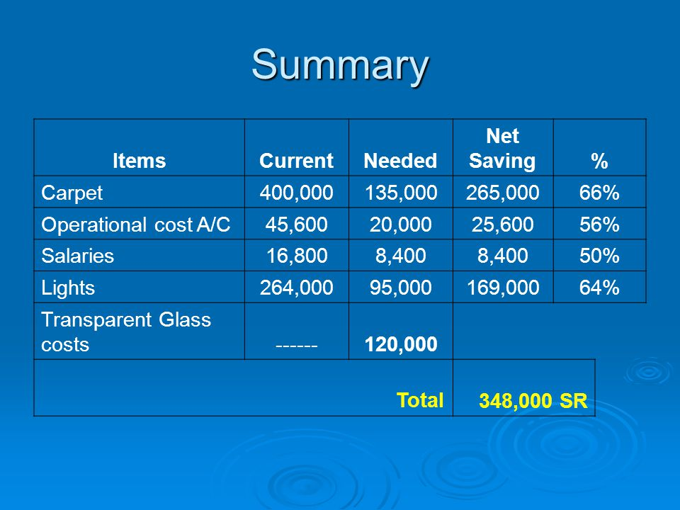 Summary ItemsCurrentNeeded Net Saving% Carpet400,000135,000265,00066% Operational cost A/C45,60020,00025,60056% Salaries16,8008,400 50% Lights264,00095,000169,00064% Transparent Glass costs------120,000 Total 348,000 SR