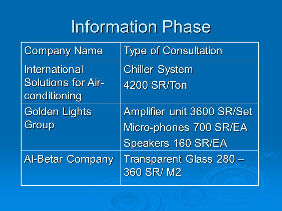 Information Phase Company Name Type of Consultation International Solutions for Air- conditioning Chiller System 4200 SR/Ton Golden Lights Group Amplifier unit 3600 SR/Set Micro-phones 700 SR/EA Speakers 160 SR/EA Al-Betar Company Transparent Glass 280 – 360 SR/ M2