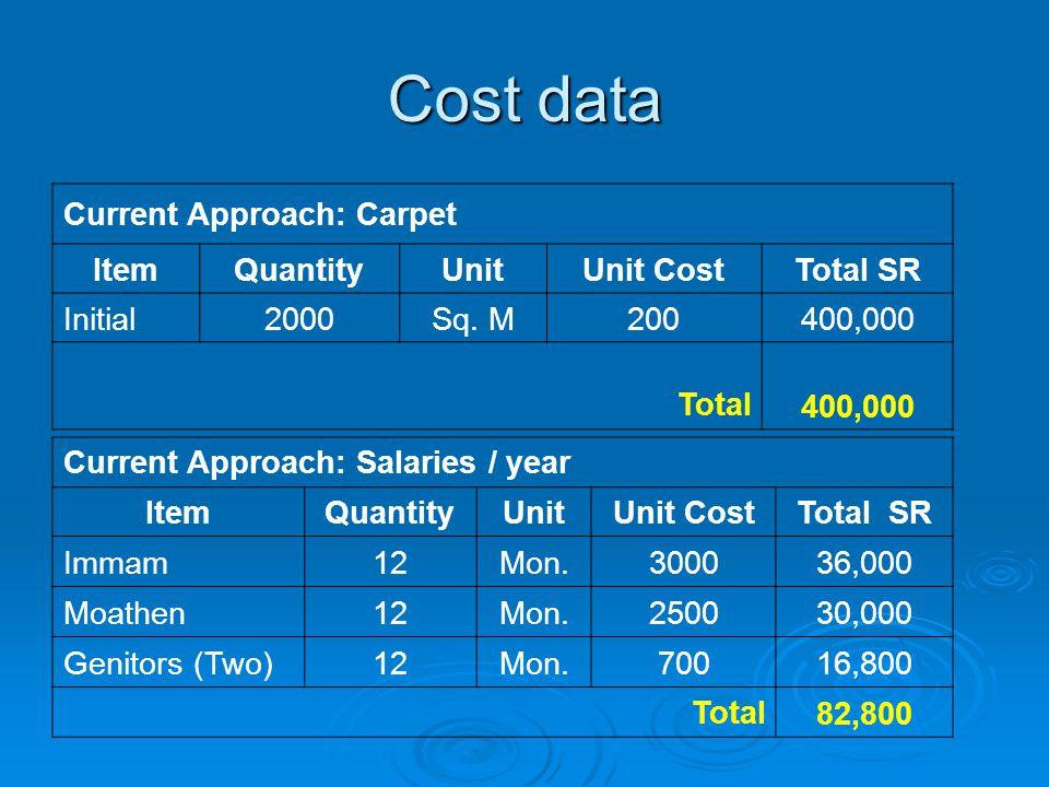 Cost data Current Approach: Carpet ItemQuantityUnitUnit CostTotal SR Initial2000Sq.