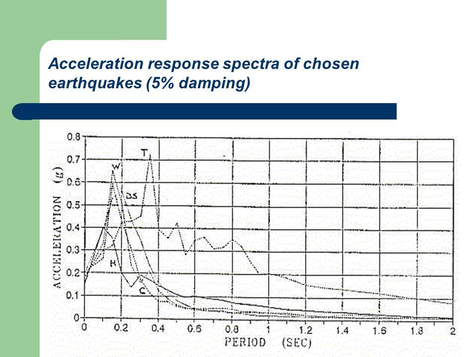 Acceleration response spectra of chosen earthquakes (5% damping)