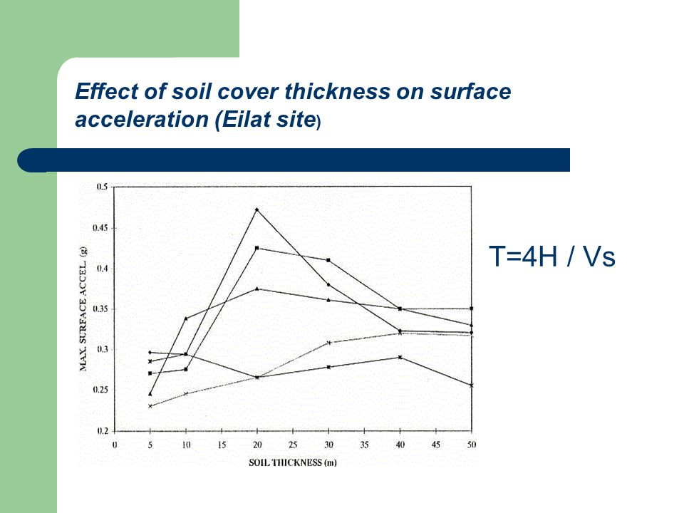 Effect of soil cover thickness on surface acceleration (Eilat site ) T=4H / Vs