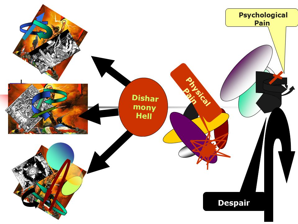 Psychological Pain Physical Pain Dishar mony Hell Despair. etc Despair
