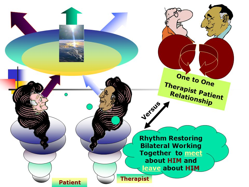Therapist Patient Rhythm Restoring Bilateral Working Together to meet about HIM and leave about HIM Versus One to One Therapist Patient Relationship