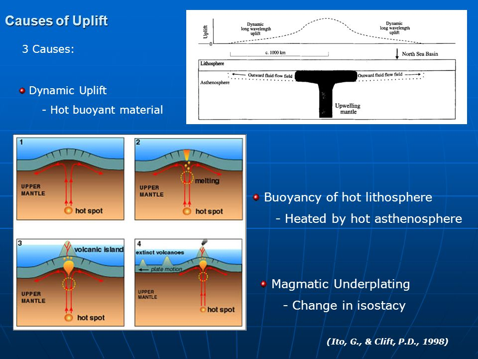 Causes of Uplift 3 Causes: Dynamic Uplift - Hot buoyant material Buoyancy of hot lithosphere - Heated by hot asthenosphere Magmatic Underplating - Change in isostacy (Ito, G., & Clift, P.D., 1998)