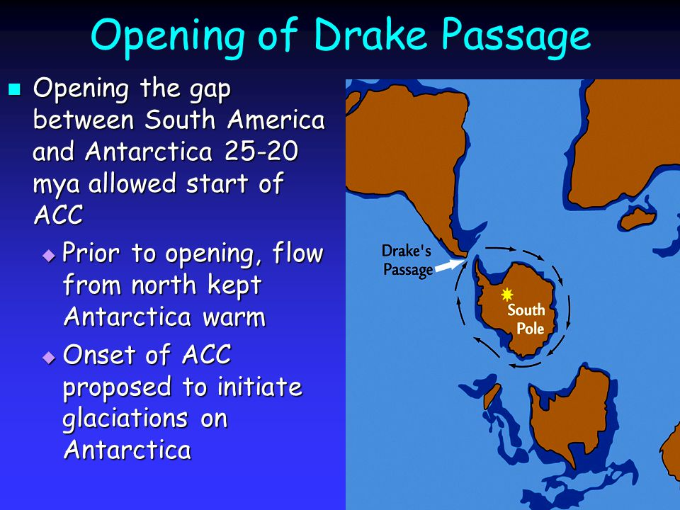Opening of Drake Passage Opening the gap between South America and Antarctica 25-20 mya allowed start of ACC Opening the gap between South America and Antarctica 25-20 mya allowed start of ACC  Prior to opening, flow from north kept Antarctica warm  Onset of ACC proposed to initiate glaciations on Antarctica