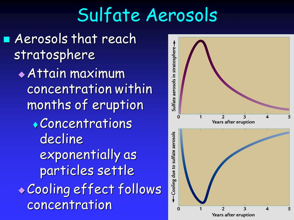 Sulfate Aerosols Aerosols that reach stratosphere Aerosols that reach stratosphere  Attain maximum concentration within months of eruption  Concentr