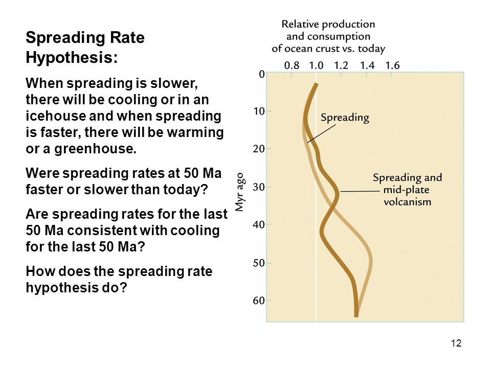 12 Spreading Rate Hypothesis: When spreading is slower, there will be cooling or in an icehouse and when spreading is faster, there will be warming or