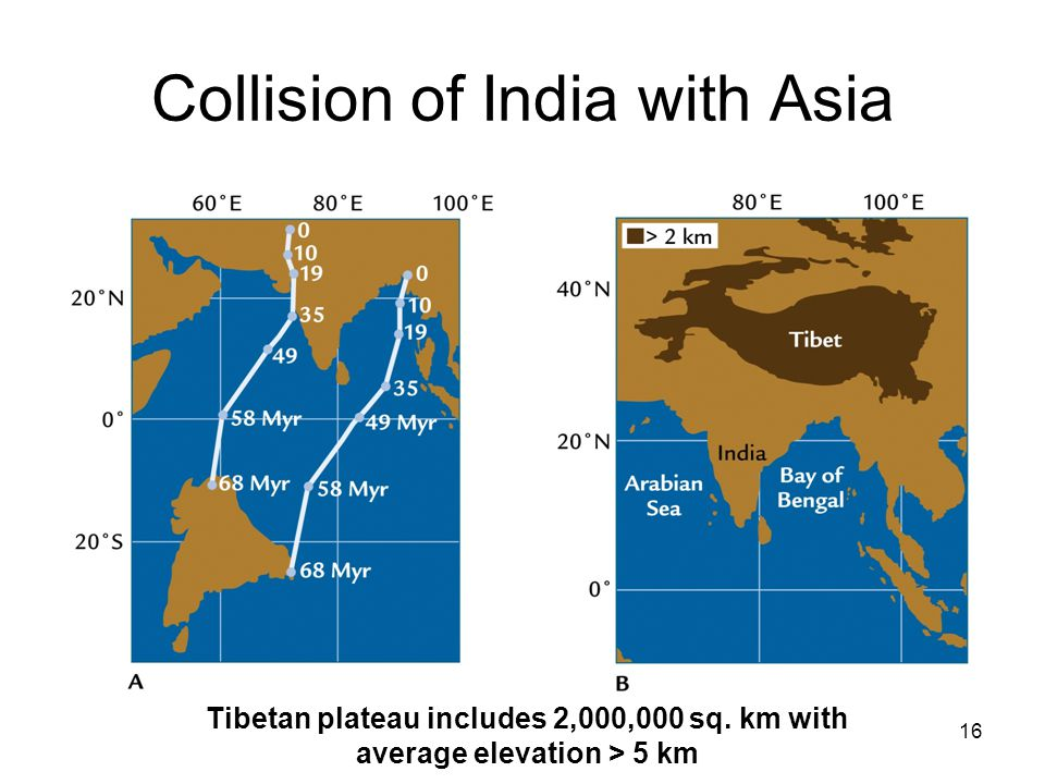16 Collision of India with Asia Tibetan plateau includes 2,000,000 sq. km with average elevation > 5 km